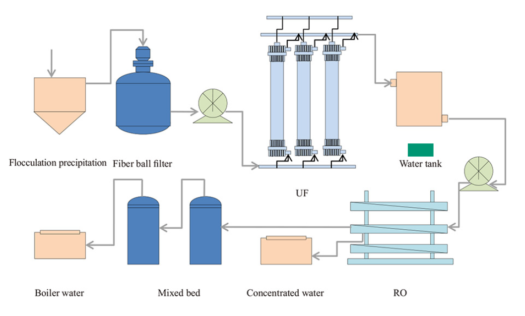 Power Plant Water Treatment Project