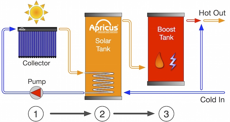 Apricus_basic_system_operation_diagram