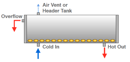 Vented Thermosiphon System – Non-pressurized - Basic Operation